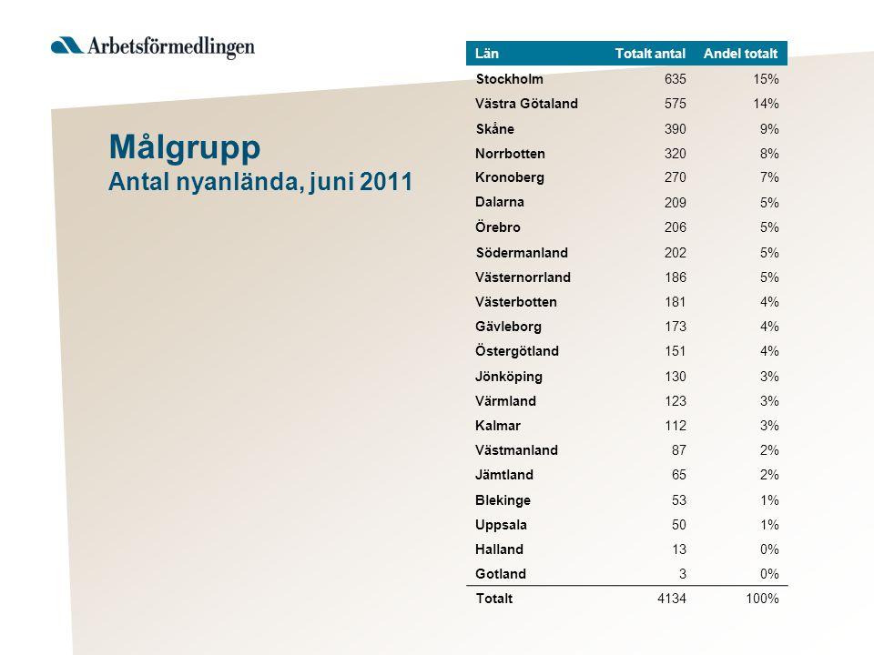 Målgrupp Antal nyanlända, juni 2011 LänTotalt antalAndel totalt Stockholm63515% Västra Götaland57514% Skåne3909% Norrbotten3208% Kronoberg2707% Dalarna 2095% Örebro2065% Södermanland2025% Västernorrland1865% Västerbotten1814% Gävleborg1734% Östergötland1514% Jönköping1303% Värmland1233% Kalmar1123% Västmanland872% Jämtland652% Blekinge531% Uppsala501% Halland130% Gotland30% Totalt4134100%