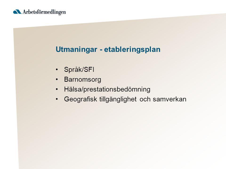Språk/SFI Barnomsorg Hälsa/prestationsbedömning Geografisk tillgänglighet och samverkan Utmaningar - etableringsplan
