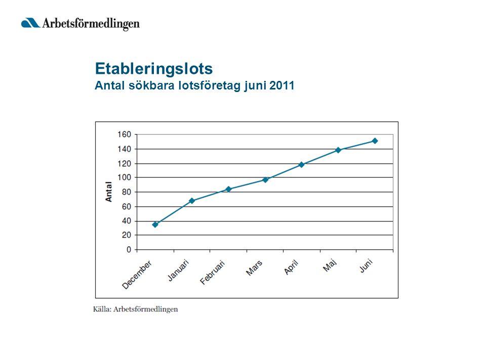 Etableringslots Antal sökbara lotsföretag juni 2011