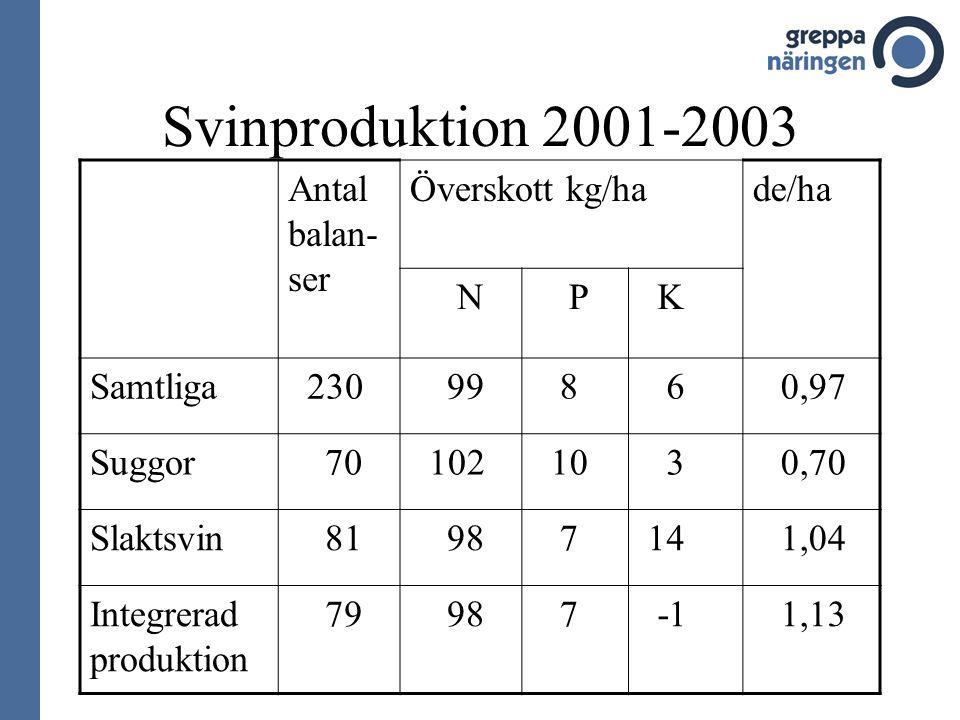 Svinproduktion 2001-2003 Antal balan- ser Överskott kg/hade/ha N P K Samtliga 230 99 8 6 0,97 Suggor 70 102 10 3 0,70 Slaktsvin 81 98 7 14 1,04 Integrerad produktion 79 98 7 1,13