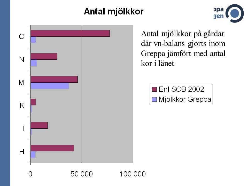Antal mjölkkor på gårdar där vn-balans gjorts inom Greppa jämfört med antal kor i länet
