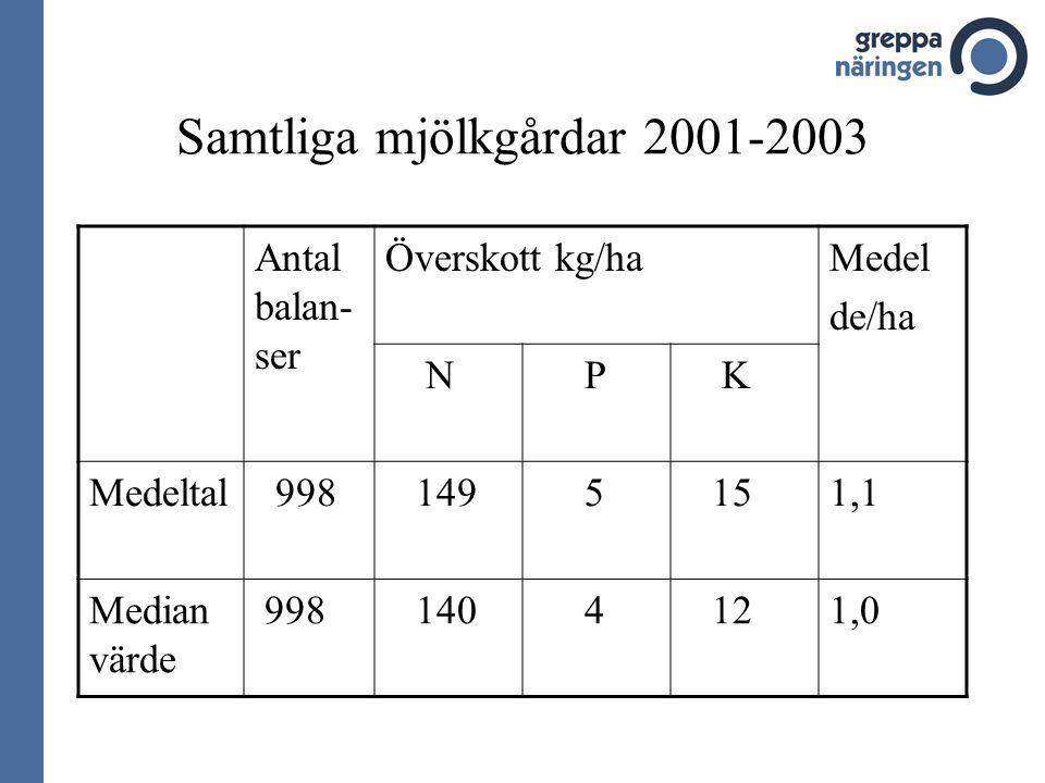 Samtliga mjölkgårdar 2001-2003 Antal balan- ser Överskott kg/haMedel de/ha N P K Medeltal 998 149 5 151,1 Median värde 998 140 4 121,0