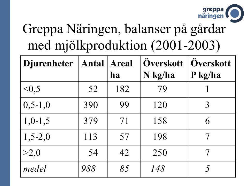 Greppa Näringen, balanser på gårdar med mjölkproduktion (2001-2003) DjurenheterAntalAreal ha Överskott N kg/ha Överskott P kg/ha <0,5 52 182 79 1 0,5-1,0 390 99 120 3 1,0-1,5 379 71 158 6 1,5-2,0 113 57 198 7 >2,0 54 42 250 7 medel988 85 148 5