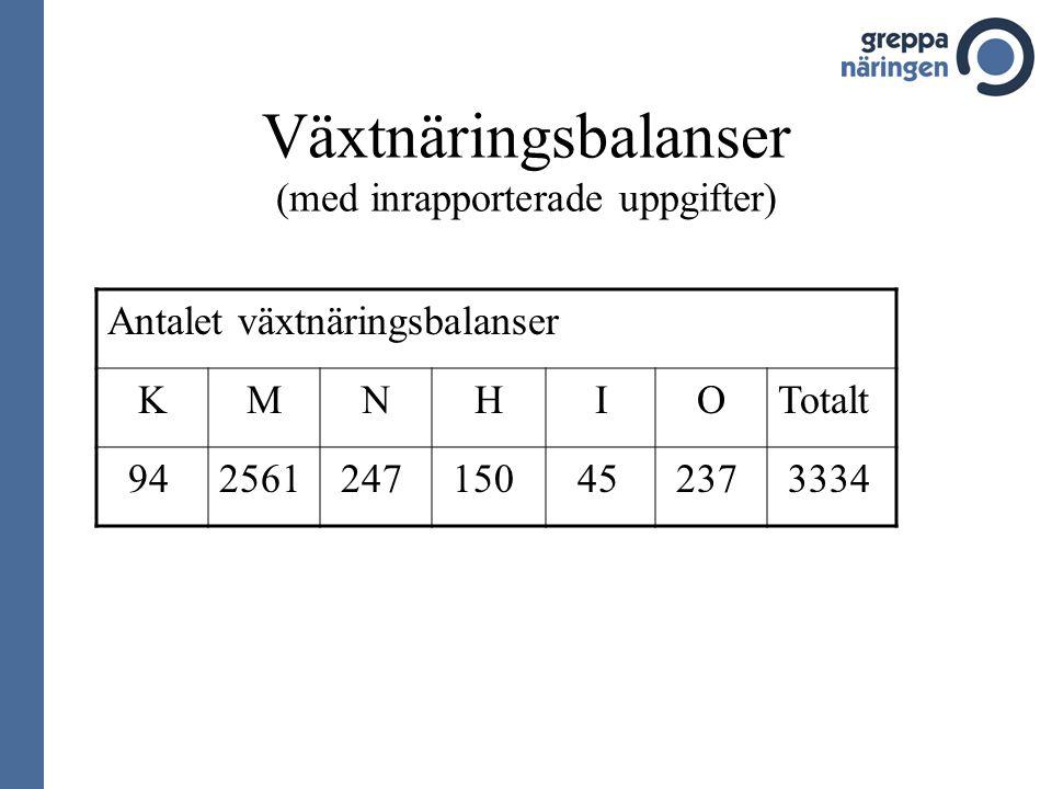 Växtnäringsbalanser (med inrapporterade uppgifter) Antalet växtnäringsbalanser KMNHIOTotalt 942561 247 150 45 237 3334