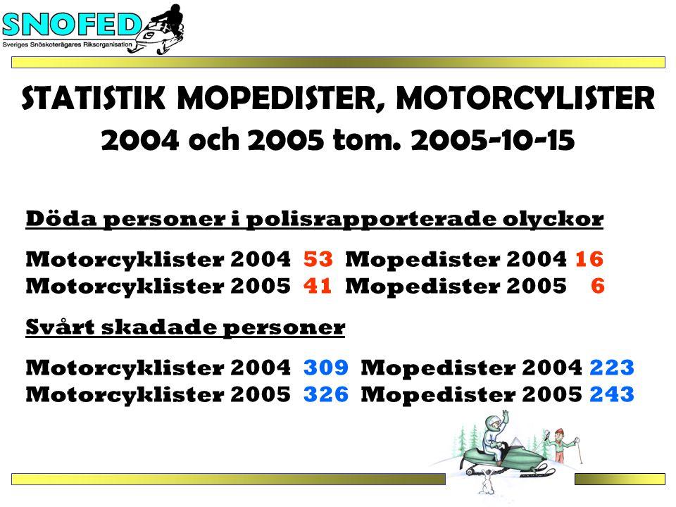 STATISTIK MOPEDISTER, MOTORCYLISTER 2004 och 2005 tom.