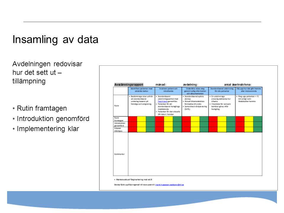 Insamling av data Avdelningen redovisar hur det sett ut – tillämpning Rutin framtagen Introduktion genomförd Implementering klar
