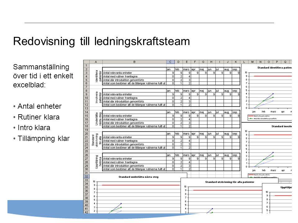 Redovisning till ledningskraftsteam Sammanställning över tid i ett enkelt excelblad: Antal enheter Rutiner klara Intro klara Tillämpning klar