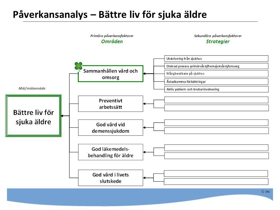 Påverkansanalys – Bättre liv för sjuka äldre Primära påverkansfaktorer Områden Sekundära påverkansfaktorer Strategier
