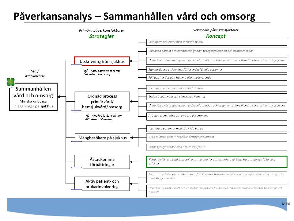 Påverkansanalys – Utskrivning från sjukhus © ihi Primära påverkansfaktorer Koncept Sekundära påverkansfaktorer Idéer för genomförande - förbättringsarbeten