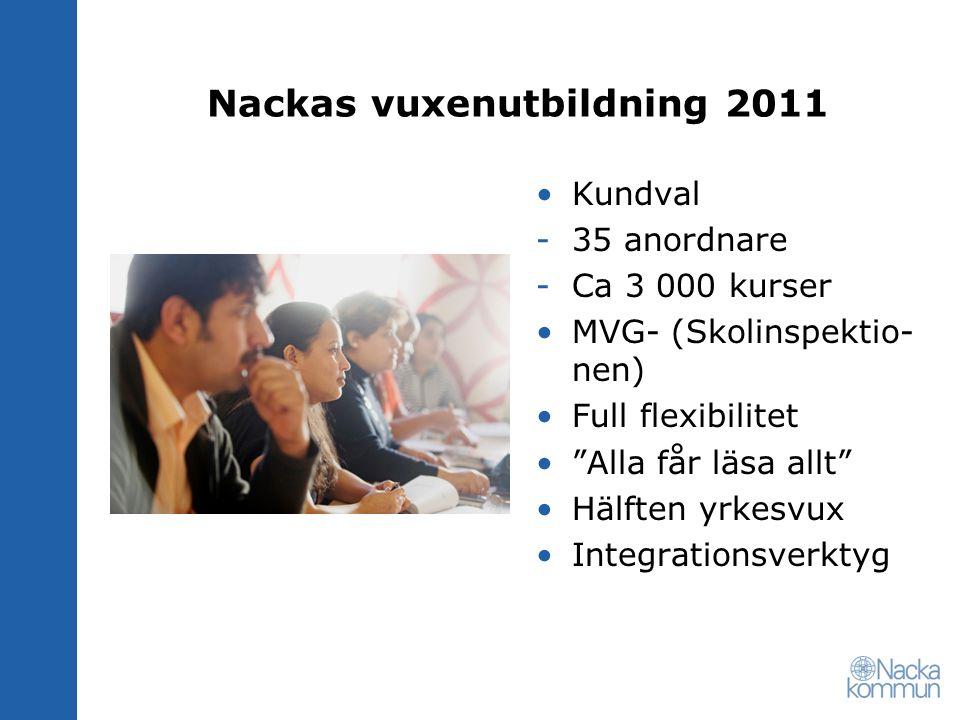 Nackas vuxenutbildning 2011 Kundval -35 anordnare -Ca 3 000 kurser MVG- (Skolinspektio- nen) Full flexibilitet Alla får läsa allt Hälften yrkesvux Integrationsverktyg
