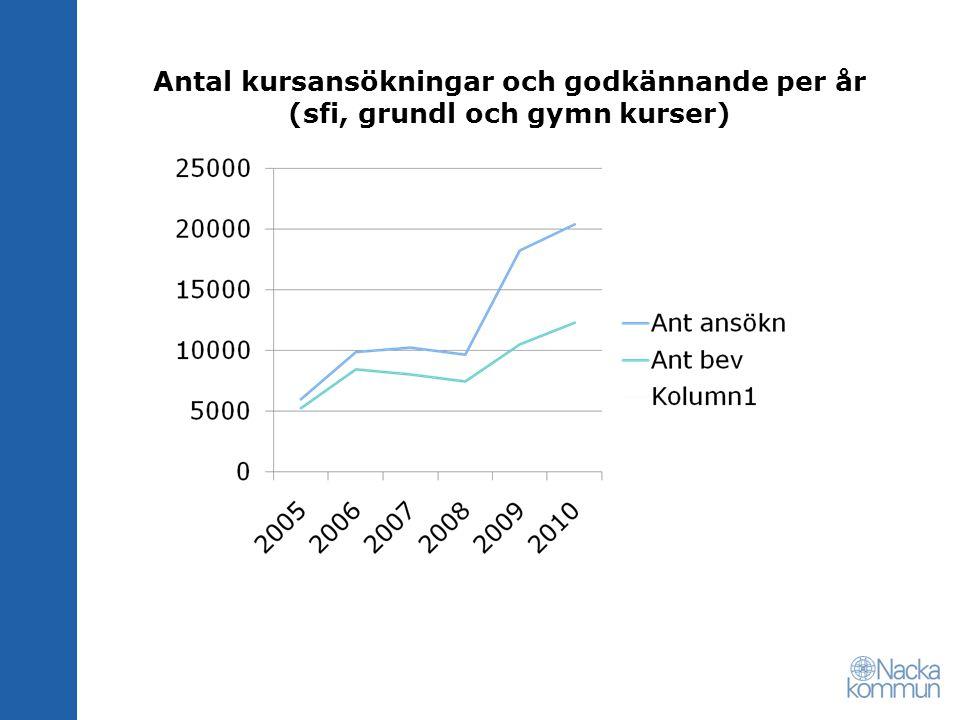 Antal kursansökningar och godkännande per år (sfi, grundl och gymn kurser)