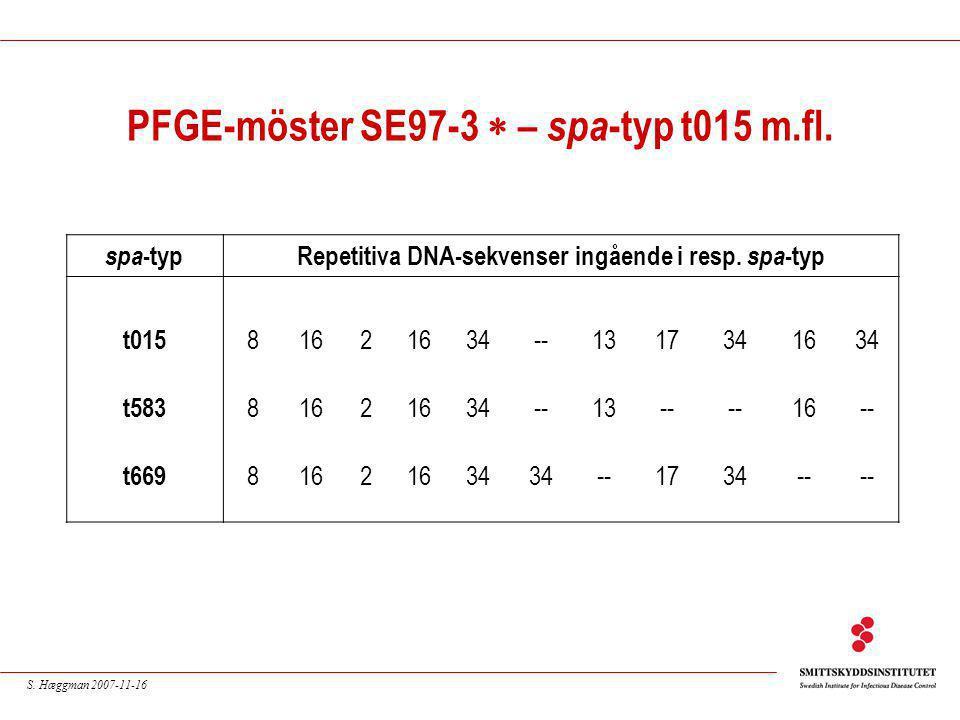S. Hæggman 2007-11-16 PFGE-möster SE97-3  – spa -typ t015 m.fl. spa -typRepetitiva DNA-sekvenser ingående i resp. spa -typ t015 8162 34--1317341634 t