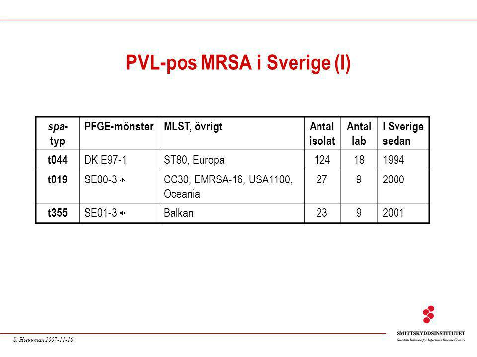 S. Hæggman 2007-11-16 PVL-pos MRSA i Sverige (I) spa - typ PFGE-mönsterMLST, övrigtAntal isolat Antal lab I Sverige sedan t044 DK E97-1ST80, Europa124