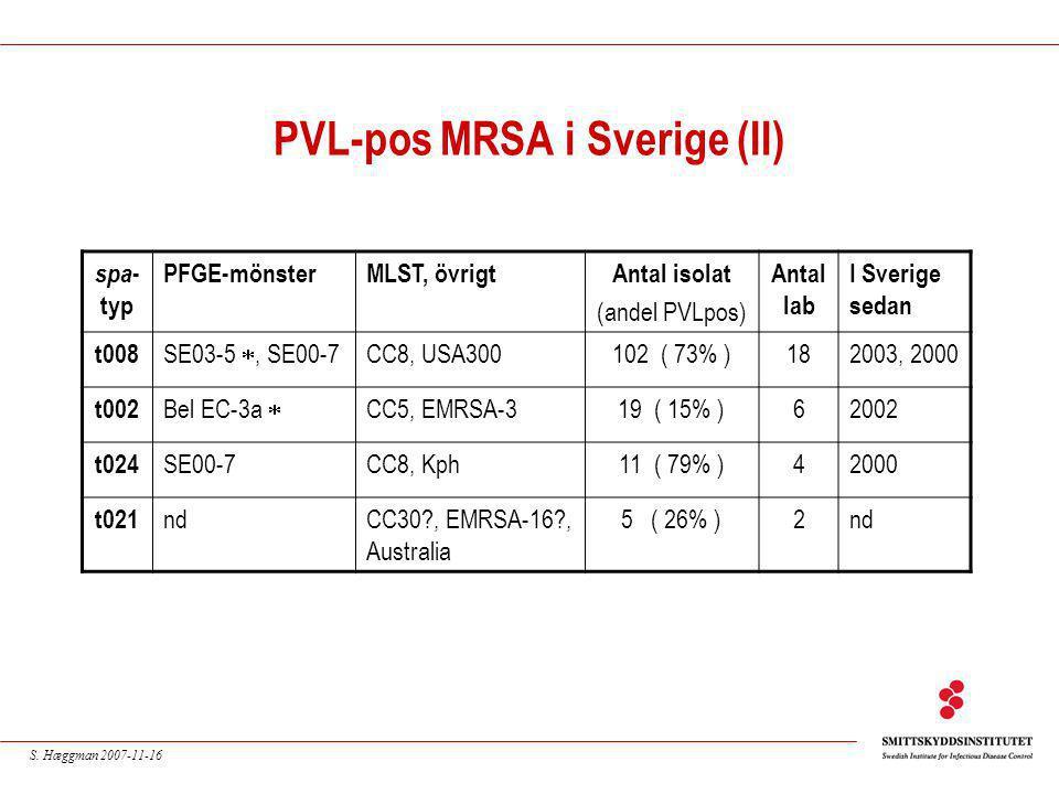 S. Hæggman 2007-11-16 PVL-pos MRSA i Sverige (II) spa - typ PFGE-mönsterMLST, övrigtAntal isolat (andel PVLpos) Antal lab I Sverige sedan t008 SE03-5