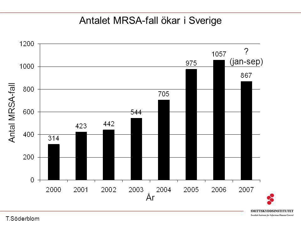 Kumulativt antal inrapporterade MRSA-fall per månad i Sverige T.Söderblom jan-jun: 20 % ökningjan-sep: 12 % ökning Kumulativt antal MRSA-fall