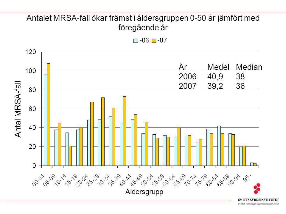 MRSA-läget i Sverige Antalet fall ökar Inga större utbrott kända Samhällsassocierad MRSA-smitta vanligast Fler yngre patienter, ökar mest i gruppen 0 - 50 år Hälften av alla utlandssmittade har en koppling till sjukvård/omsorg Viktig information saknas för nationell helhetsbild Kompletteringar av information, tillsammans med SME/Vårdhygien, ett måste för att den nationella MRSA-situationen kan analyseras