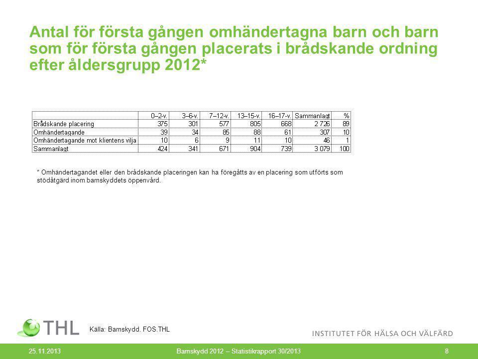 Antal barn som för första gången placerats i brådskande ordning efter kön och åldersgrupp 2012* (N=2 726) 25.11.2013Barnskydd 2012 – Statistikrapport 30/20139 Källa: Barnskydd.