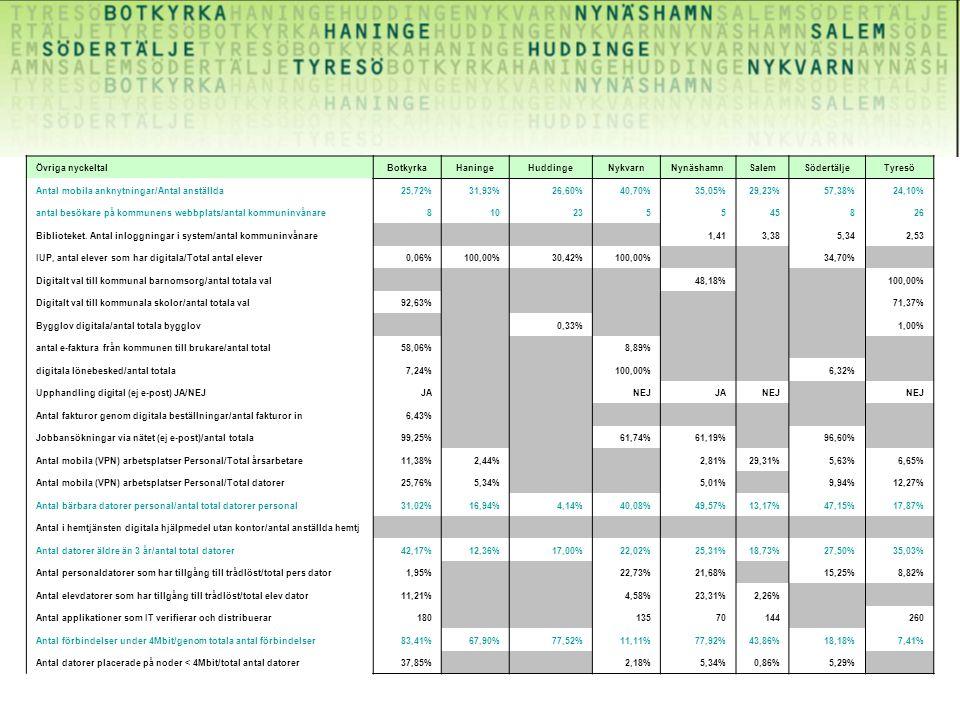 Övriga nyckeltalBotkyrkaHaningeHuddingeNykvarnNynäshamnSalemSödertäljeTyresö Antal mobila anknytningar/Antal anställda25,72%31,93%26,60%40,70%35,05%29,23%57,38%24,10% antal besökare på kommunens webbplats/antal kommuninvånare810235545826 Biblioteket.