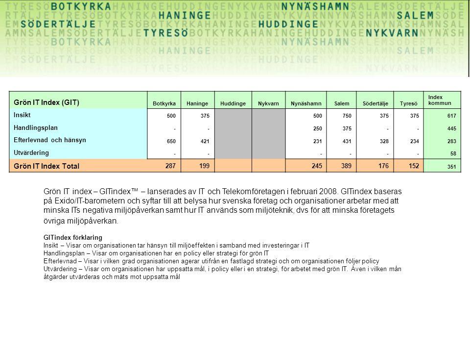 Grön IT Index (GIT) BotkyrkaHaningeHuddingeNykvarnNynäshamnSalemSödertäljeTyresö Index kommun Insikt 500375 500750375 617 Handlingsplan -- 250375--445 Efterlevnad och hänsyn 650421 231431328234283 Utvärdering -- ----58 Grön IT Index Total 287199 245389176152 351 Grön IT index – GITindex™ – lanserades av IT och Telekomföretagen i februari 2008.