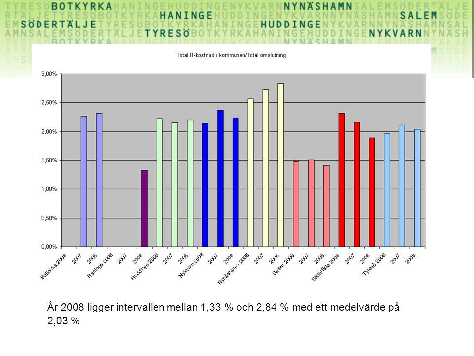 År 2008 ligger intervallen mellan 1,33 % och 2,84 % med ett medelvärde på 2,03 %