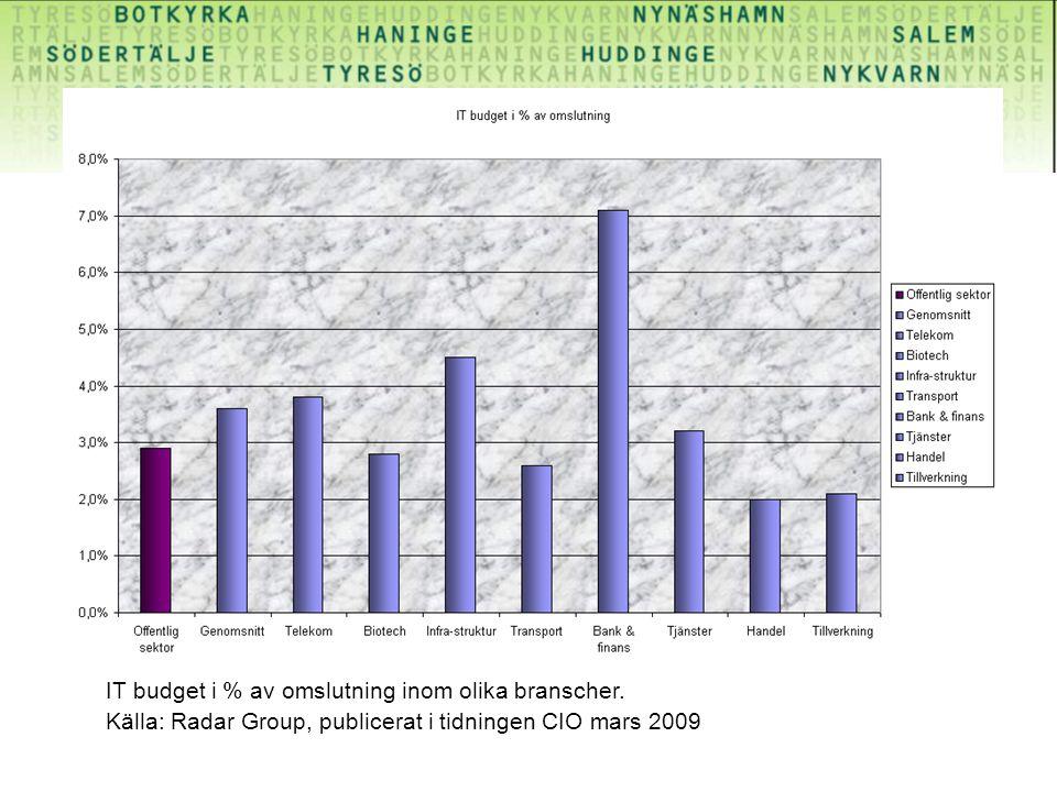 IT budget i % av omslutning inom olika branscher. Källa: Radar Group, publicerat i tidningen CIO mars 2009
