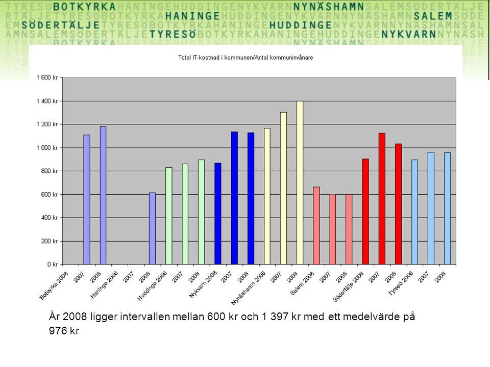 År 2008 ligger intervallen mellan 600 kr och 1 397 kr med ett medelvärde på 976 kr