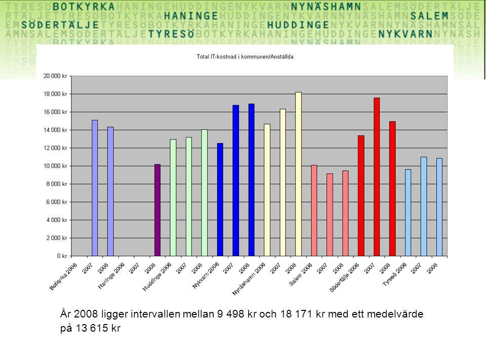År 2008 ligger intervallen mellan 9 498 kr och 18 171 kr med ett medelvärde på 13 615 kr