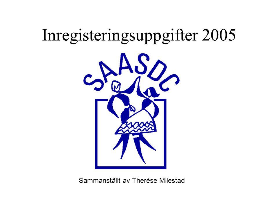 Inregisteringsuppgifter 2005 Sammanställt av Therése Milestad