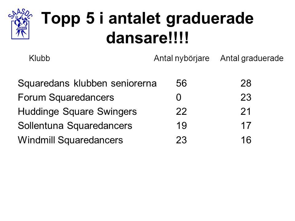 Topp 5 i antalet graduerade dansare!!!! Klubb Antal nybörjare Antal graduerade Squaredans klubben seniorerna 56 28 Forum Squaredancers 0 23 Huddinge S
