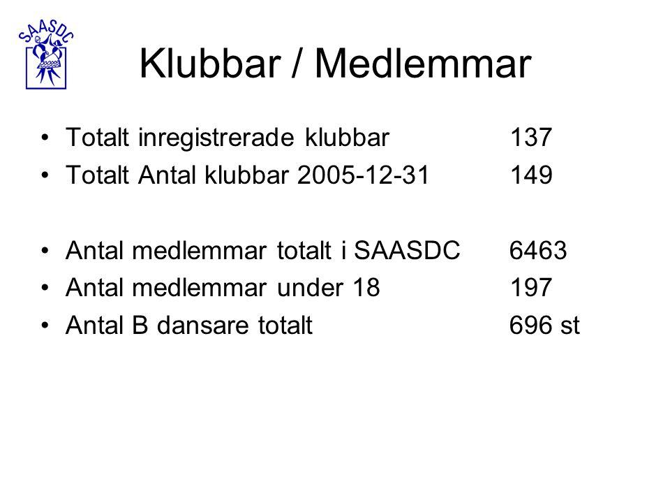 Klubbar / Medlemmar Totalt inregistrerade klubbar137 Totalt Antal klubbar 2005-12-31149 Antal medlemmar totalt i SAASDC6463 Antal medlemmar under 18197 Antal B dansare totalt696 st