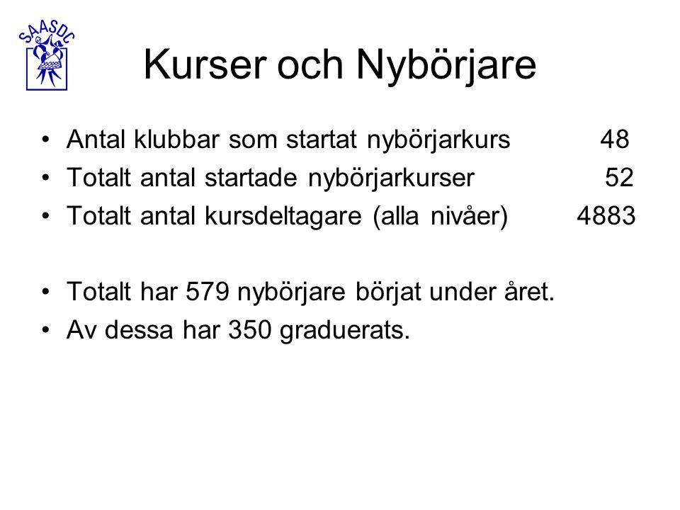 Kurser och Nybörjare Antal klubbar som startat nybörjarkurs 48 Totalt antal startade nybörjarkurser 52 Totalt antal kursdeltagare (alla nivåer) 4883 Totalt har 579 nybörjare börjat under året.