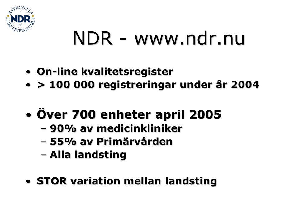 Antal registrerade patienter 1996-2003