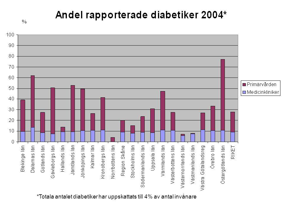 % *Totala antalet diabetiker har uppskattats till 4% av antal invånare