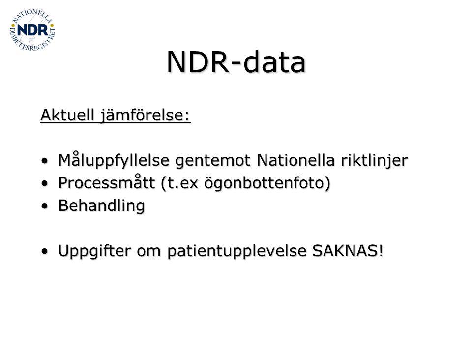 NDR-data Aktuell jämförelse: Måluppfyllelse gentemot Nationella riktlinjerMåluppfyllelse gentemot Nationella riktlinjer Processmått (t.ex ögonbottenfoto)Processmått (t.ex ögonbottenfoto) BehandlingBehandling Uppgifter om patientupplevelse SAKNAS!Uppgifter om patientupplevelse SAKNAS!
