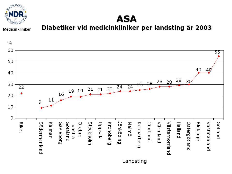 ASA Diabetiker vid medicinkliniker per landsting år 2003 % Medicinkliniker Landsting