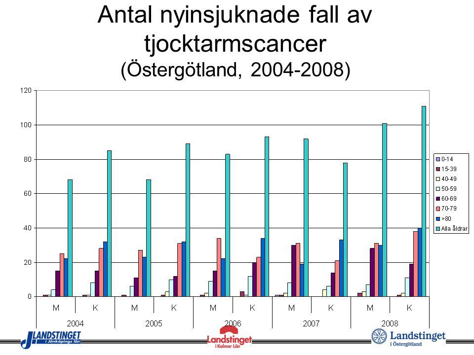 Antal nyinsjuknade fall av tjocktarmscancer (Östergötland, 2004-2008)