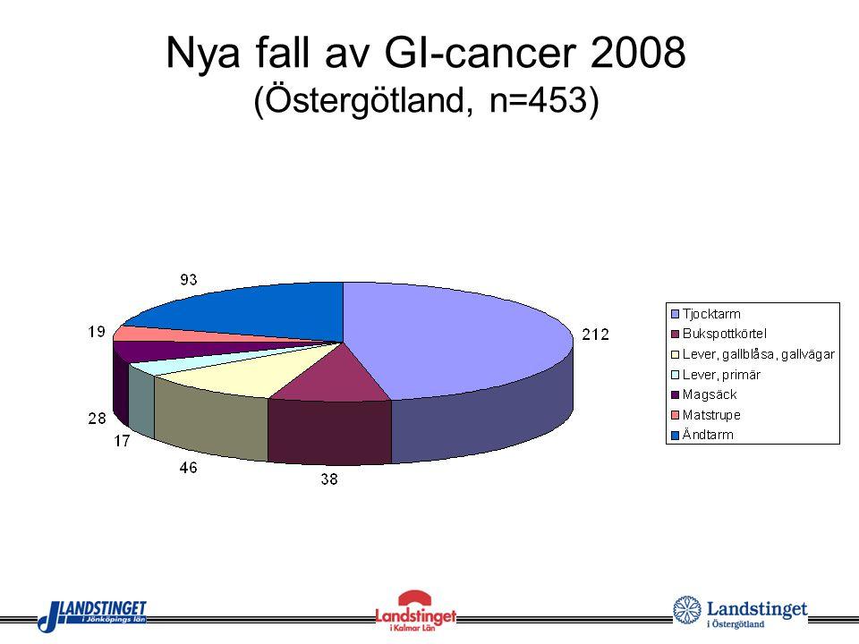 Nya fall av GI-cancer 2008 (Östergötland, n=453)