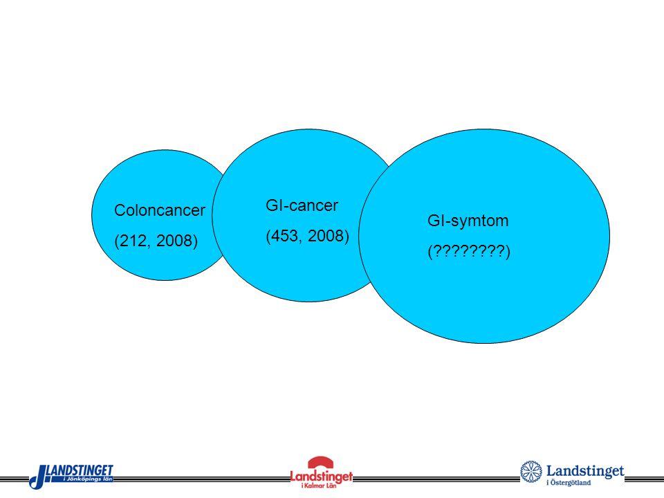 Coloncancer (212, 2008) GI-cancer (453, 2008) GI-symtom (????????)