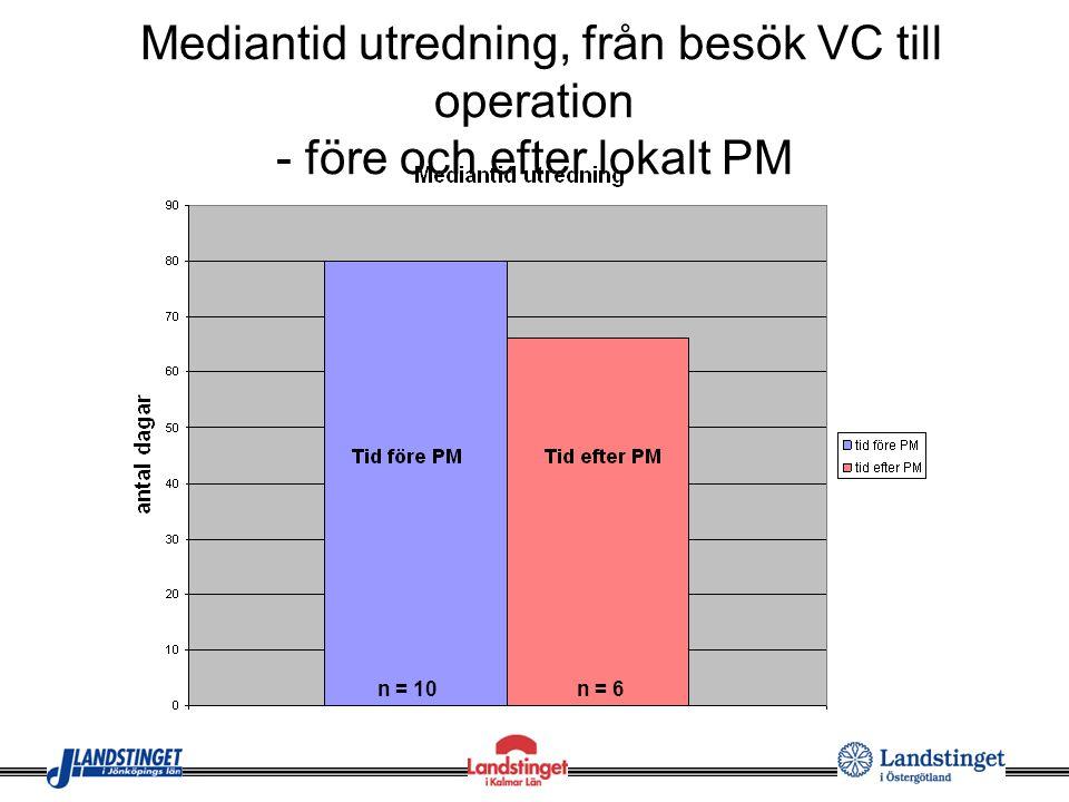 Mediantid utredning, från besök VC till operation - före och efter lokalt PM n = 10n = 6
