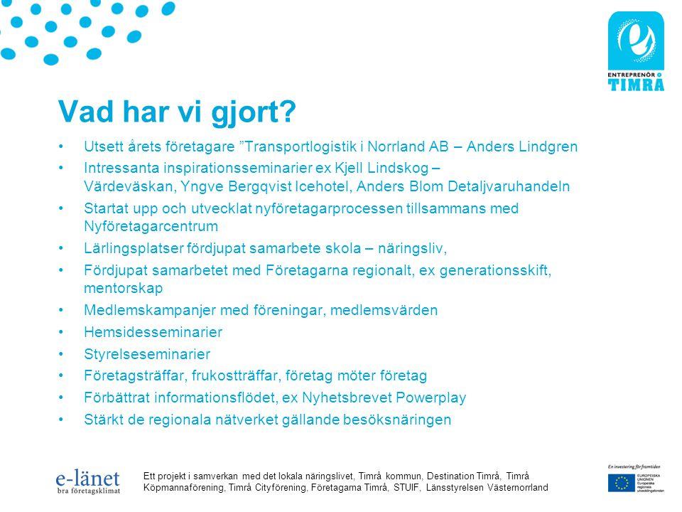 Ett projekt i samverkan med det lokala näringslivet, Timrå kommun, Destination Timrå, Timrå Köpmannaförening, Timrå Cityförening, Företagarna Timrå, STUIF, Länsstyrelsen Västernorrland Resultat perioden januari-oktober 2008 AktiviteterAntalMän KvinnorTotalt Information och marknadsföring45491276215 Seminarier/workshop14180100 80 Nätverksaktiviteter 5 41 22 19 Mentorskap Konferens 1 Affärsrådgivning 1 ERFA-träffar Omvärldsbevakning Insats för hållbart företagande Mentorskap Stödja generationsskifte Enkätundersökningar Webbportal Kontaktförmedling Totalt66716401315