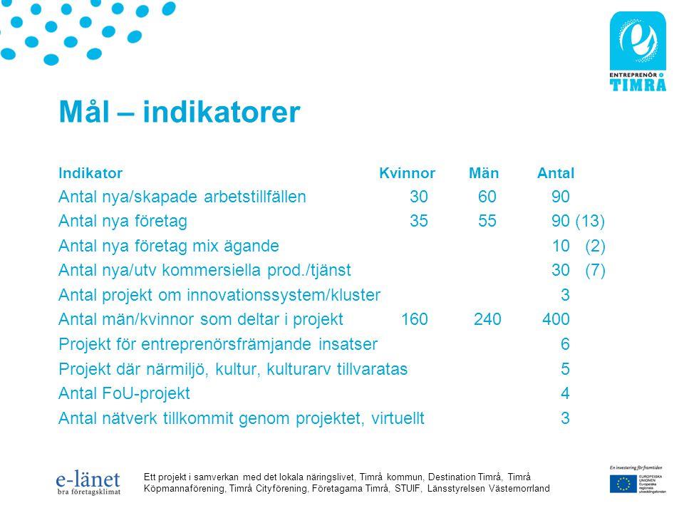 Ett projekt i samverkan med det lokala näringslivet, Timrå kommun, Destination Timrå, Timrå Köpmannaförening, Timrå Cityförening, Företagarna Timrå, STUIF, Länsstyrelsen Västernorrland Mål – indikatorer Indikator Kvinnor MänAntal Antal nya/skapade arbetstillfällen 30 60 90 Antal nya företag 35 55 90 (13) Antal nya företag mix ägande 10 (2) Antal nya/utv kommersiella prod./tjänst 30 (7) Antal projekt om innovationssystem/kluster 3 Antal män/kvinnor som deltar i projekt160 240 400 Projekt för entreprenörsfrämjande insatser 6 Projekt där närmiljö, kultur, kulturarv tillvaratas 5 Antal FoU-projekt 4 Antal nätverk tillkommit genom projektet, virtuellt 3