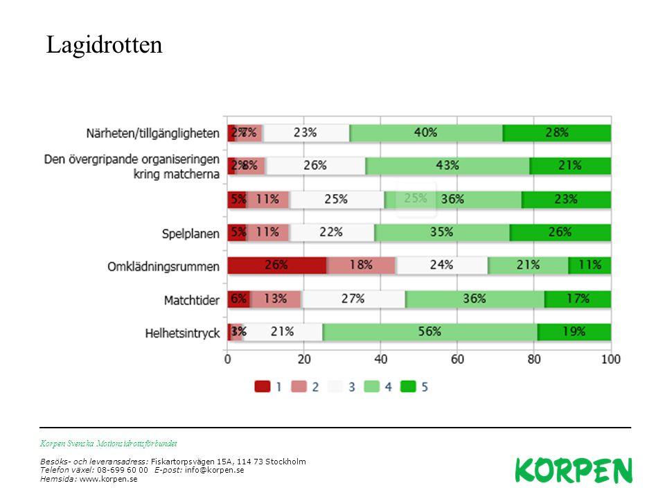 Korpen Svenska Motionsidrottsförbundet Besöks- och leveransadress: Fiskartorpsvägen 15A, 114 73 Stockholm Telefon växel: 08-699 60 00 E-post: info@korpen.se Hemsida: www.korpen.se Lagidrotten