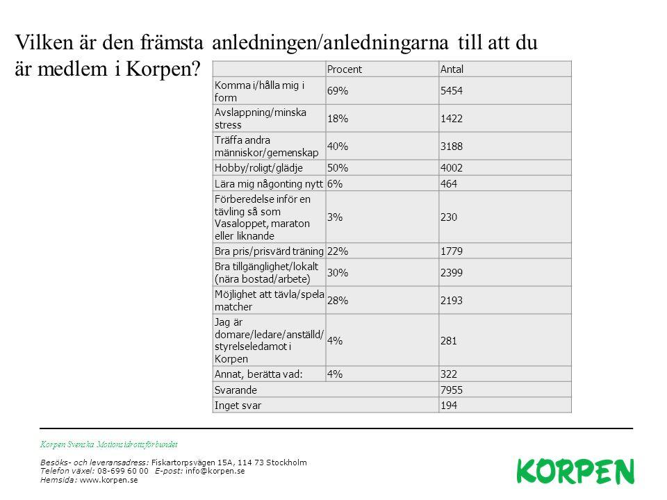 Korpen Svenska Motionsidrottsförbundet Besöks- och leveransadress: Fiskartorpsvägen 15A, 114 73 Stockholm Telefon växel: 08-699 60 00 E-post: info@korpen.se Hemsida: www.korpen.se ProcentAntal Komma i/hålla mig i form 69%5454 Avslappning/minska stress 18%1422 Träffa andra människor/gemenskap 40%3188 Hobby/roligt/glädje50%4002 Lära mig någonting nytt6%464 Förberedelse inför en tävling så som Vasaloppet, maraton eller liknande 3%230 Bra pris/prisvärd träning22%1779 Bra tillgänglighet/lokalt (nära bostad/arbete) 30%2399 Möjlighet att tävla/spela matcher 28%2193 Jag är domare/ledare/anställd/ styrelseledamot i Korpen 4%281 Annat, berätta vad:4%322 Svarande7955 Inget svar194 Vilken är den främsta anledningen/anledningarna till att du är medlem i Korpen