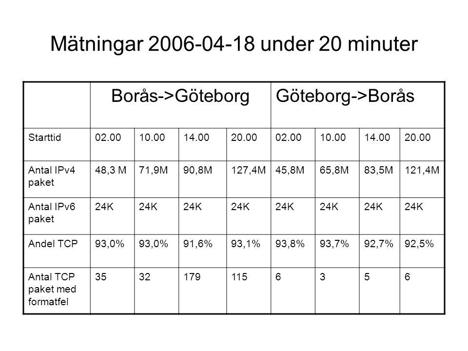 Mätningar 2006-04-18 under 20 minuter Borås->GöteborgGöteborg->Borås Starttid02.0010.0014.0020.0002.0010.0014.0020.00 Antal IPv4 paket 48,3 M71,9M90,8M127,4M45,8M65,8M83,5M121,4M Antal IPv6 paket 24K Andel TCP93,0% 91,6%93,1%93,8%93,7%92,7%92,5% Antal TCP paket med formatfel 35321791156356
