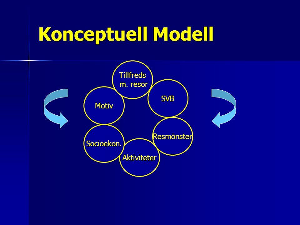 Konceptuell Modell Motiv Resmönster Tillfreds m. resor Aktiviteter Socioekon. SVB