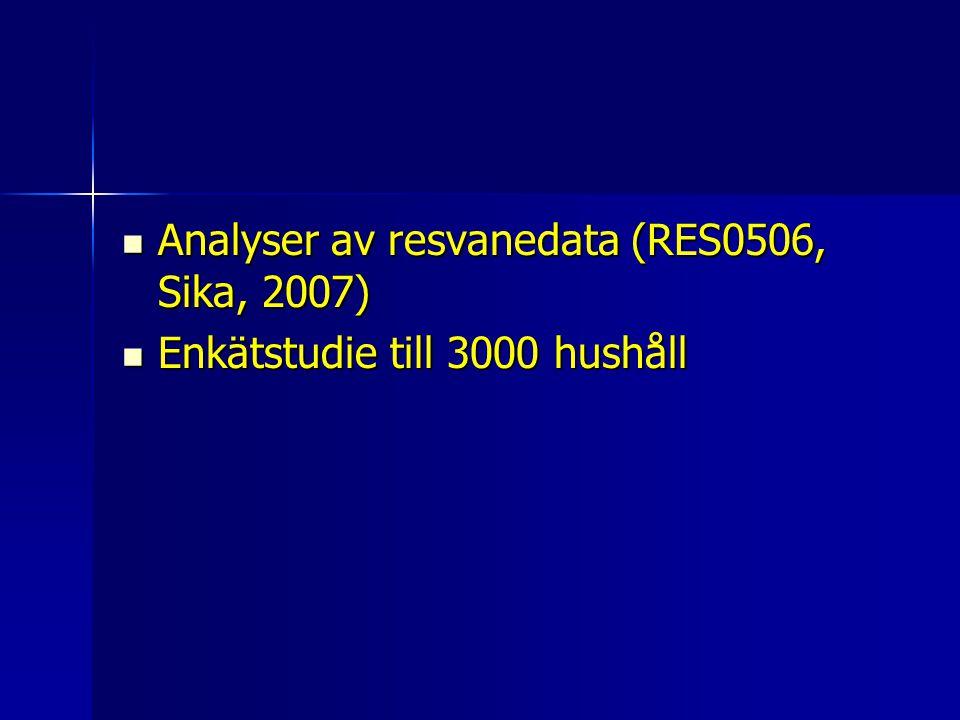 Analyser av resvanedata (RES0506, Sika, 2007) Analyser av resvanedata (RES0506, Sika, 2007) Enkätstudie till 3000 hushåll Enkätstudie till 3000 hushåll