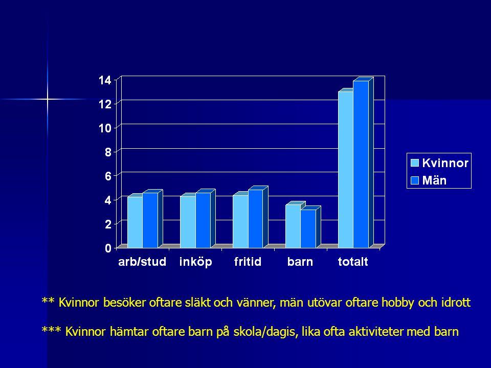 ** Kvinnor besöker oftare släkt och vänner, män utövar oftare hobby och idrott *** Kvinnor hämtar oftare barn på skola/dagis, lika ofta aktiviteter med barn