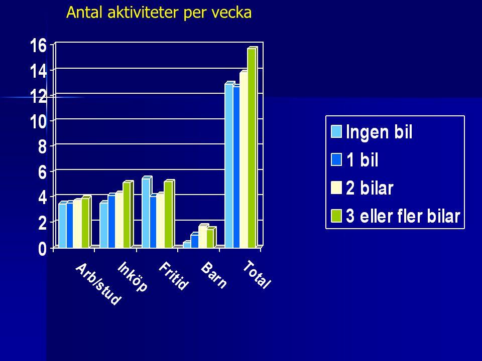 Antal aktiviteter per vecka
