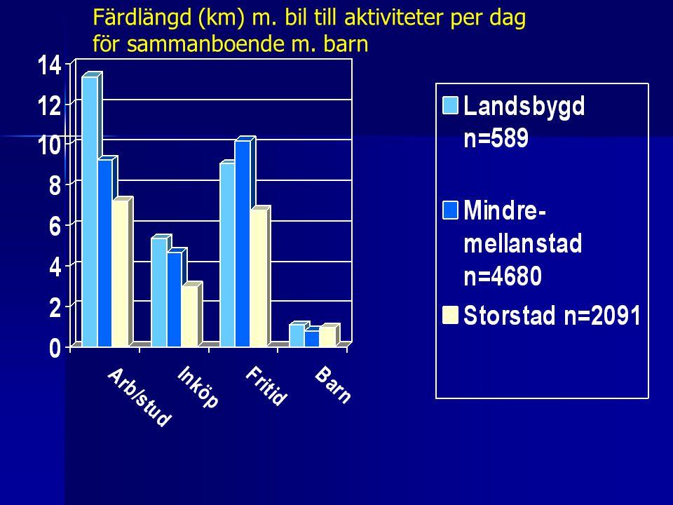 Färdlängd (km) m. bil till aktiviteter per dag för sammanboende m. barn