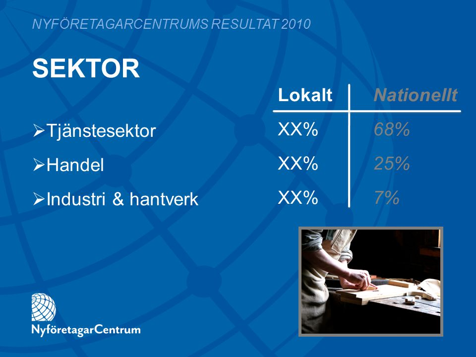 SEKTOR LokaltNationellt XX%68% XX%25% XX%7% NYFÖRETAGARCENTRUMS RESULTAT 2010  Tjänstesektor  Handel  Industri & hantverk